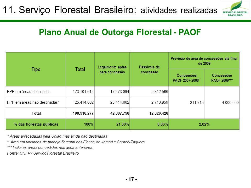 - 17 - Plano Anual de Outorga Florestal - PAOF TipoTotal Legalmente aptas para concessão Passíveis de concessão Previsão de área de concessões até fin