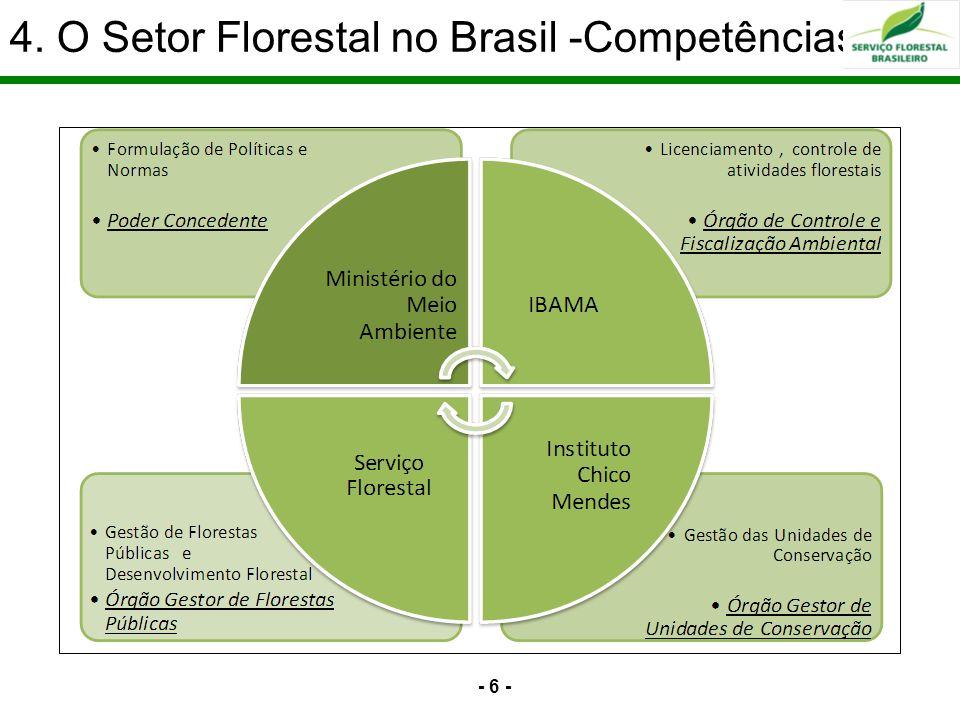 4. O Setor Florestal no Brasil -Competências - 6 -