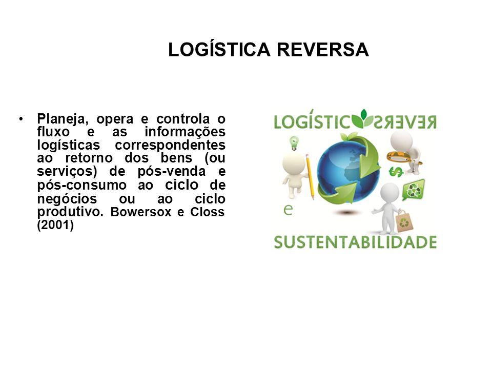 LOGÍSTICA REVERSA Planeja, opera e controla o fluxo e as informações logísticas correspondentes ao retorno dos bens (ou serviços) de pós-venda e pós-c