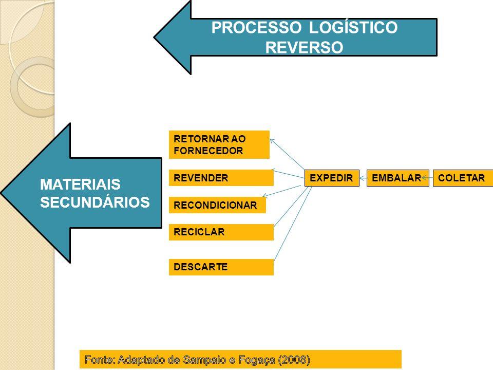 RETORNAR AO FORNECEDOR REVENDER RECONDICIONAR RECICLAR DESCARTE EMBALARCOLETAREXPEDIR PROCESSO LOGÍSTICO REVERSO MATERIAIS SECUNDÁRIOS