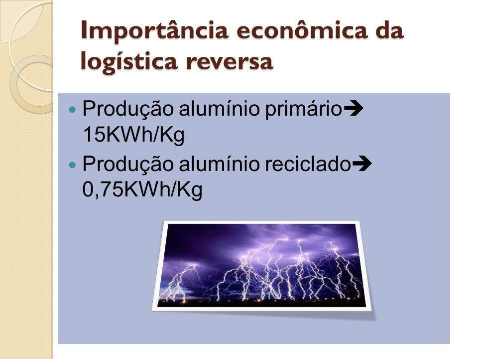 Importância econômica da logística reversa Produção alumínio primário 15KWh/Kg Produção alumínio reciclado 0,75KWh/Kg