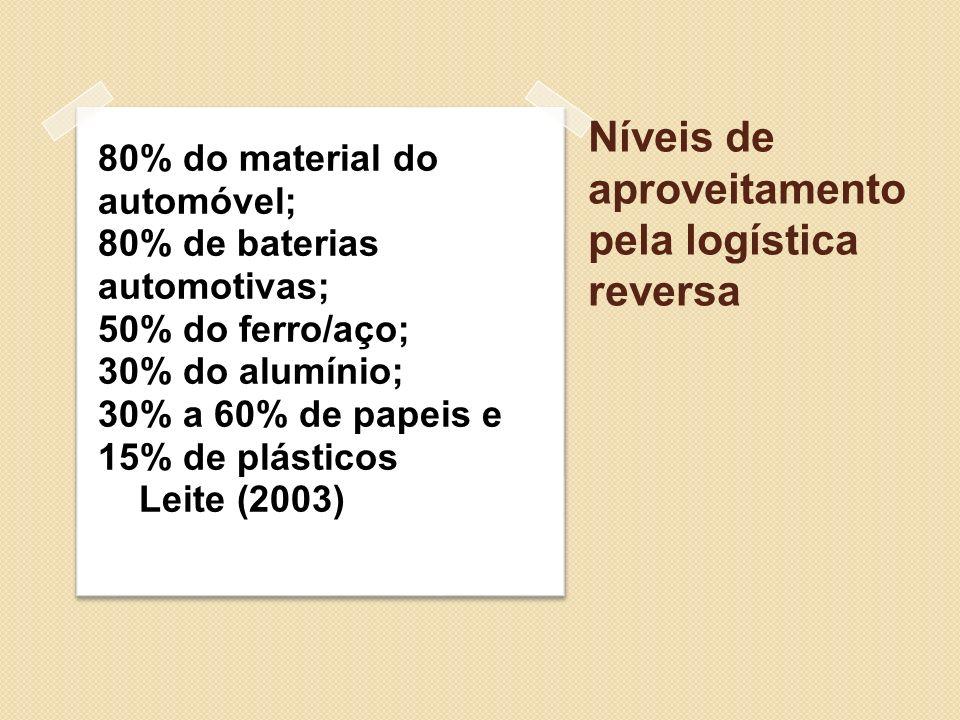 Níveis de aproveitamento pela logística reversa 80% do material do automóvel; 80% de baterias automotivas; 50% do ferro/aço; 30% do alumínio; 30% a 60
