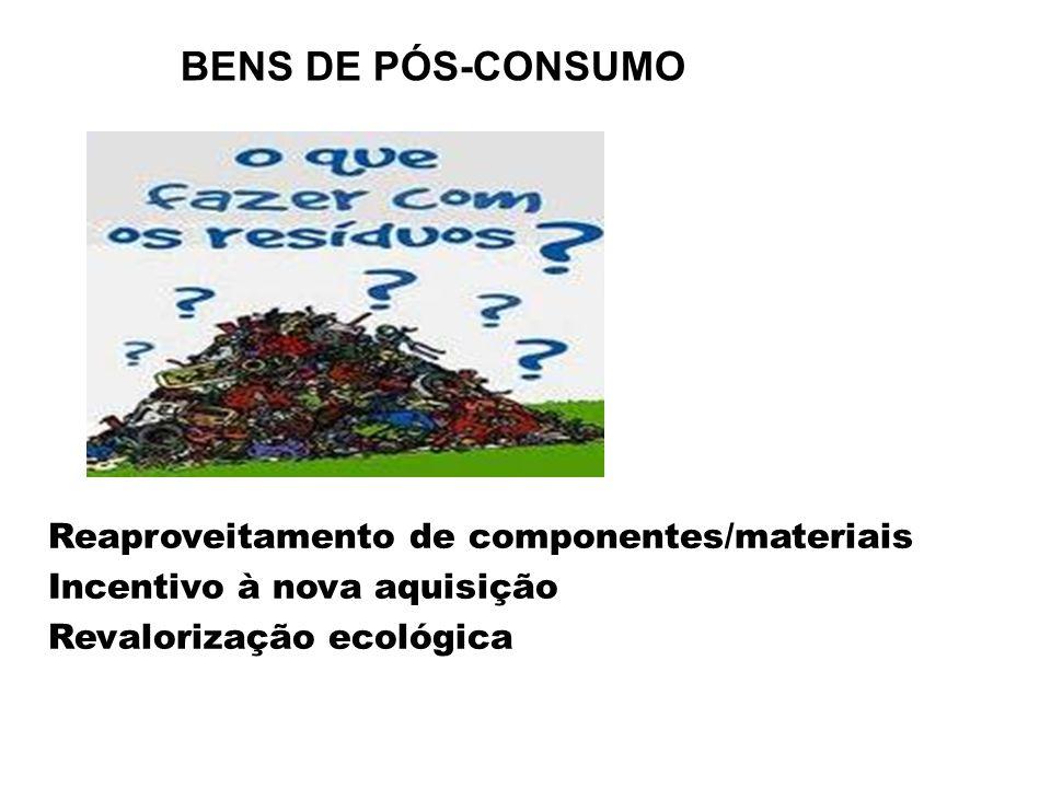 BENS DE PÓS-CONSUMO Reaproveitamento de componentes/materiais Incentivo à nova aquisição Revalorização ecológica