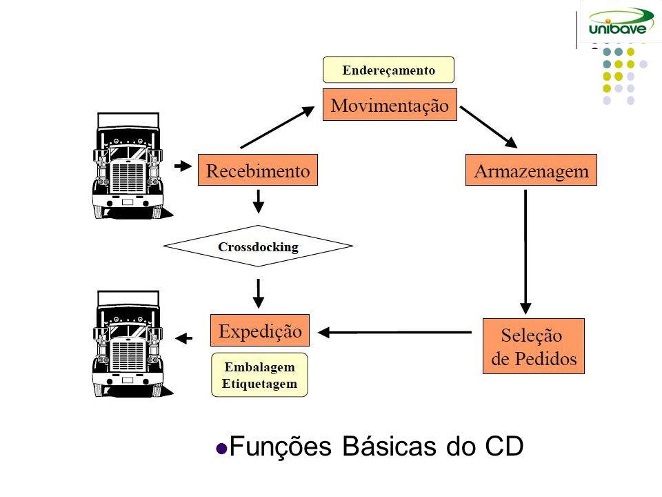 Funções Básicas do CD
