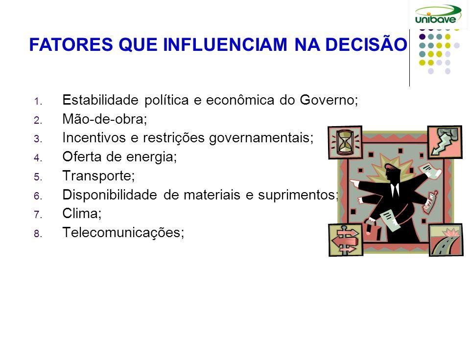 FATORES QUE INFLUENCIAM NA DECISÃO 1. Estabilidade política e econômica do Governo; 2. Mão-de-obra; 3. Incentivos e restrições governamentais; 4. Ofer
