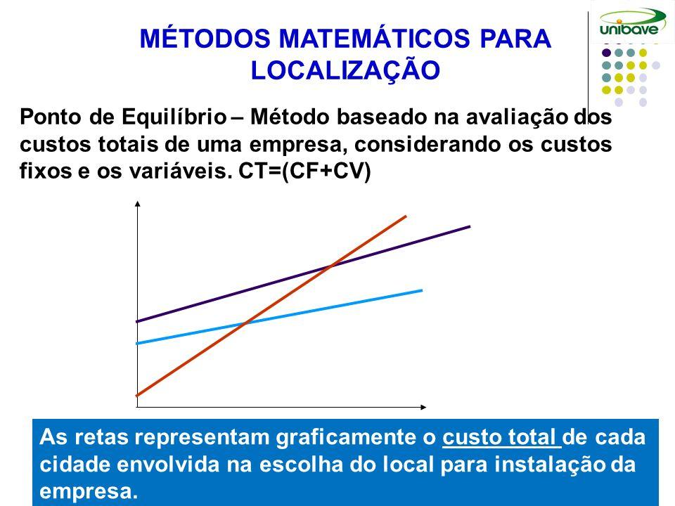 MÉTODOS MATEMÁTICOS PARA LOCALIZAÇÃO As retas representam graficamente o custo total de cada cidade envolvida na escolha do local para instalação da e