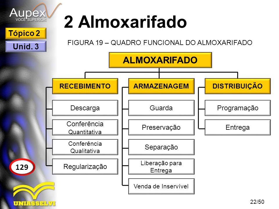 2 Almoxarifado FIGURA 19 – QUADRO FUNCIONAL DO ALMOXARIFADO 22/50 129 Tópico 2 Unid. 3 ALMOXARIFADO RECEBIMENTOARMAZENAGEMDISTRIBUIÇÃO Descarga Confer