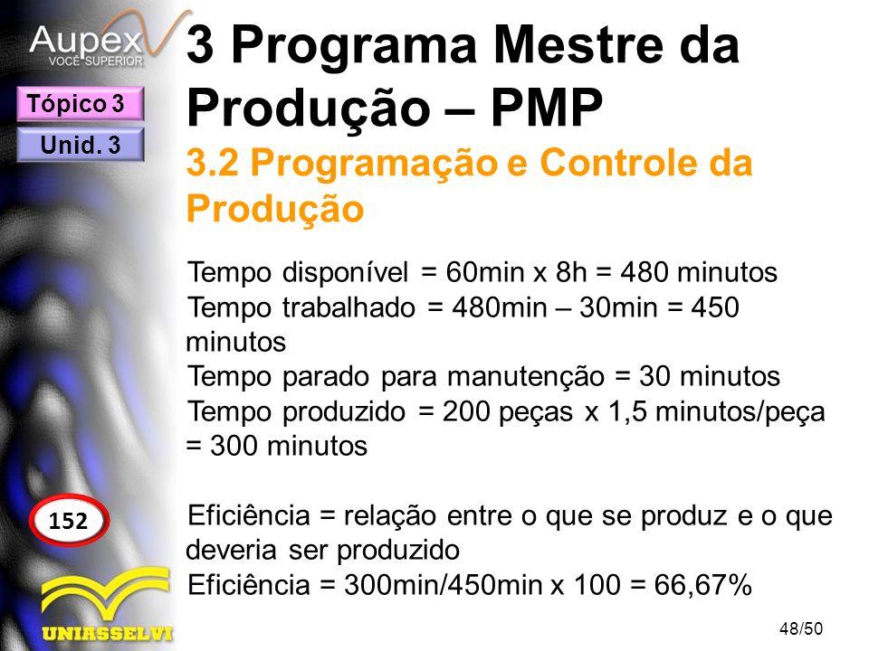 3 Programa Mestre da Produção – PMP 3.2 Programação e Controle da Produção Tempo disponível = 60min x 8h = 480 minutos Tempo trabalhado = 480min – 30m