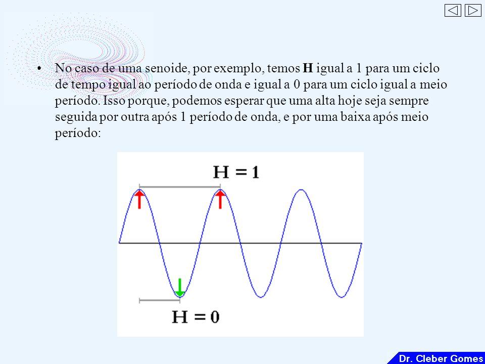 No caso de uma senoide, por exemplo, temos H igual a 1 para um ciclo de tempo igual ao período de onda e igual a 0 para um ciclo igual a meio período.
