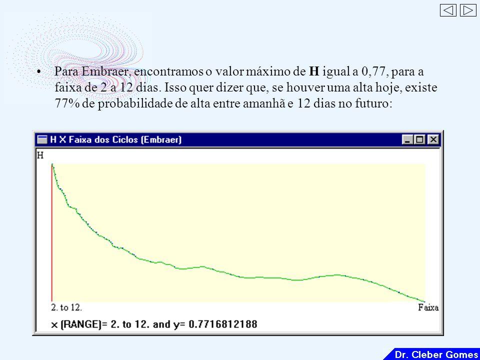 Para Embraer, encontramos o valor máximo de H igual a 0,77, para a faixa de 2 a 12 dias.