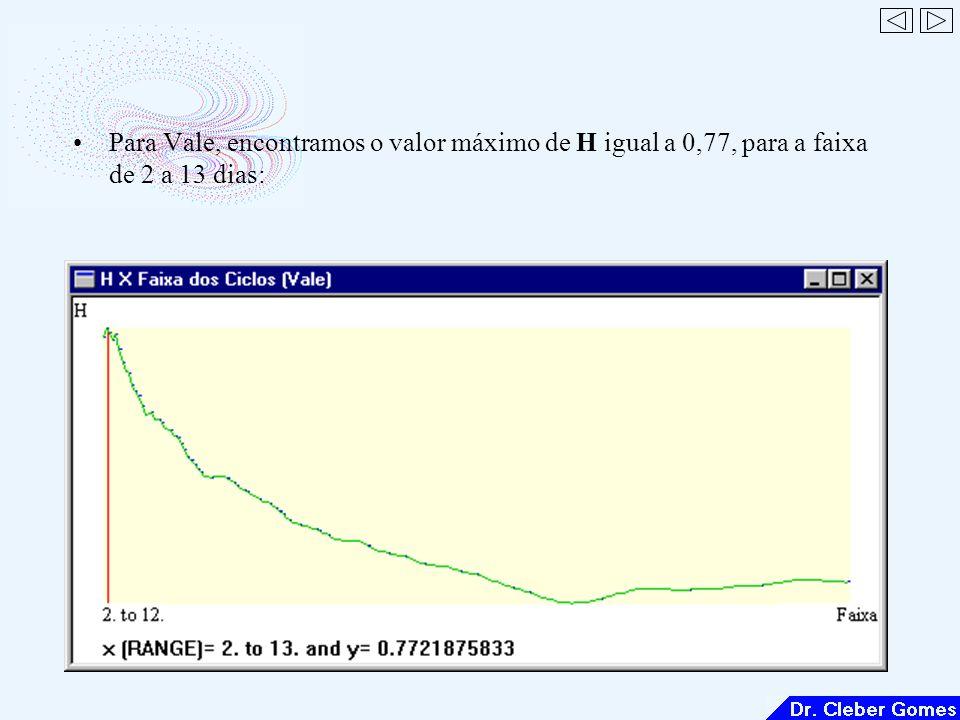 Para Vale, encontramos o valor máximo de H igual a 0,77, para a faixa de 2 a 13 dias:
