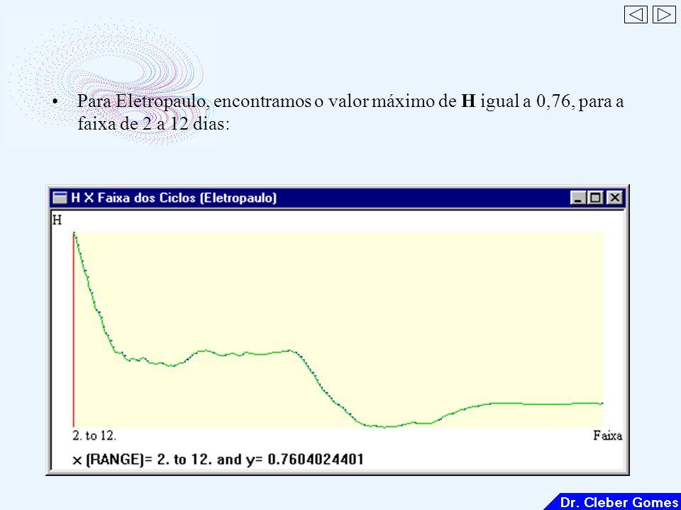 Para Eletropaulo, encontramos o valor máximo de H igual a 0,76, para a faixa de 2 a 12 dias:
