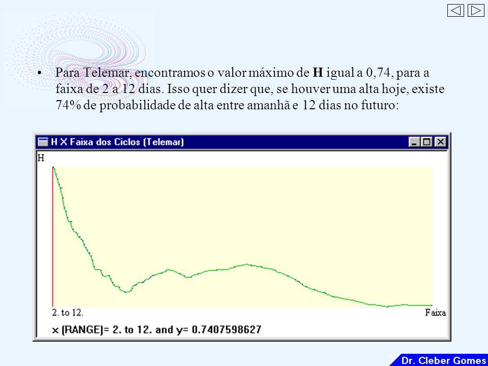 Para Telemar, encontramos o valor máximo de H igual a 0,74, para a faixa de 2 a 12 dias.
