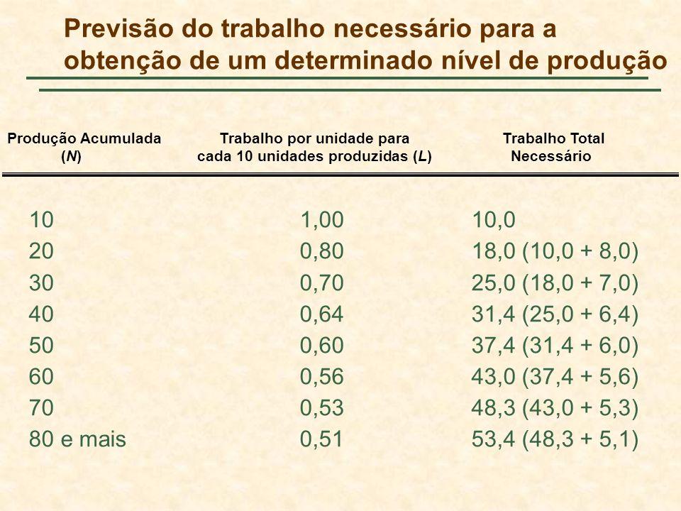 Previsão do trabalho necessário para a obtenção de um determinado nível de produção 101,0010,0 200,8018,0 (10,0 + 8,0) 300,7025,0 (18,0 + 7,0) 400,643