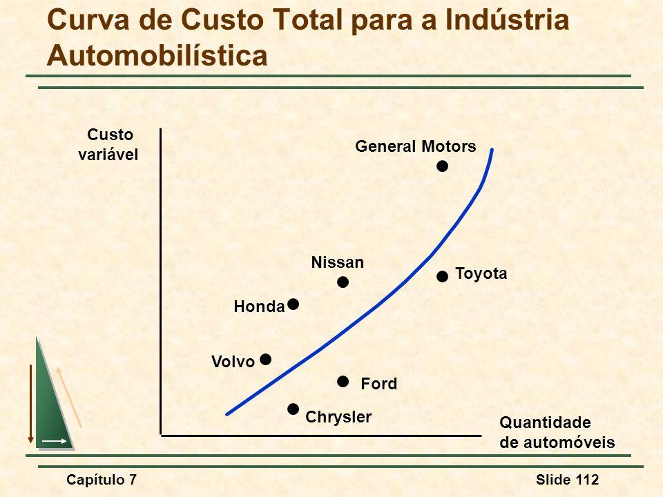Capítulo 7Slide 112 Curva de Custo Total para a Indústria Automobilística Quantidade de automóveis Custo variável General Motors Toyota Ford Chrysler