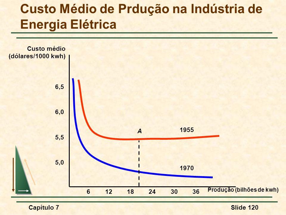 Capítulo 7Slide 120 Custo Médio de Prdução na Indústria de Energia Elétrica Produção (bilhões de kwh) Custo médio (dólares/1000 kwh) 5,0 5,5 6,0 6,5 6