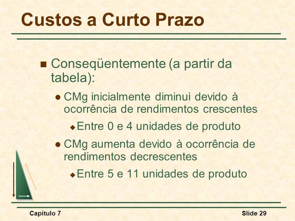 Capítulo 7Slide 29 Custos a Curto Prazo Conseqüentemente (a partir da tabela): CMg inicialmente diminui devido à ocorrência de rendimentos crescentes