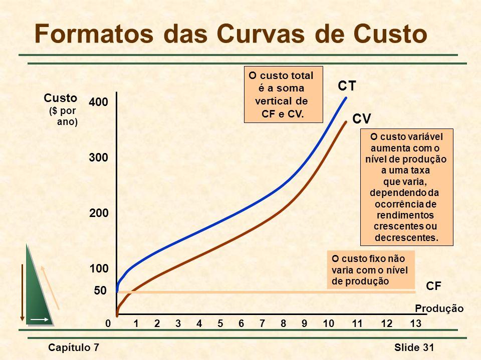 Capítulo 7Slide 31 Formatos das Curvas de Custo Produção Custo ($ por ano) 100 200 300 400 012345678910111213 CV O custo variável aumenta com o nível