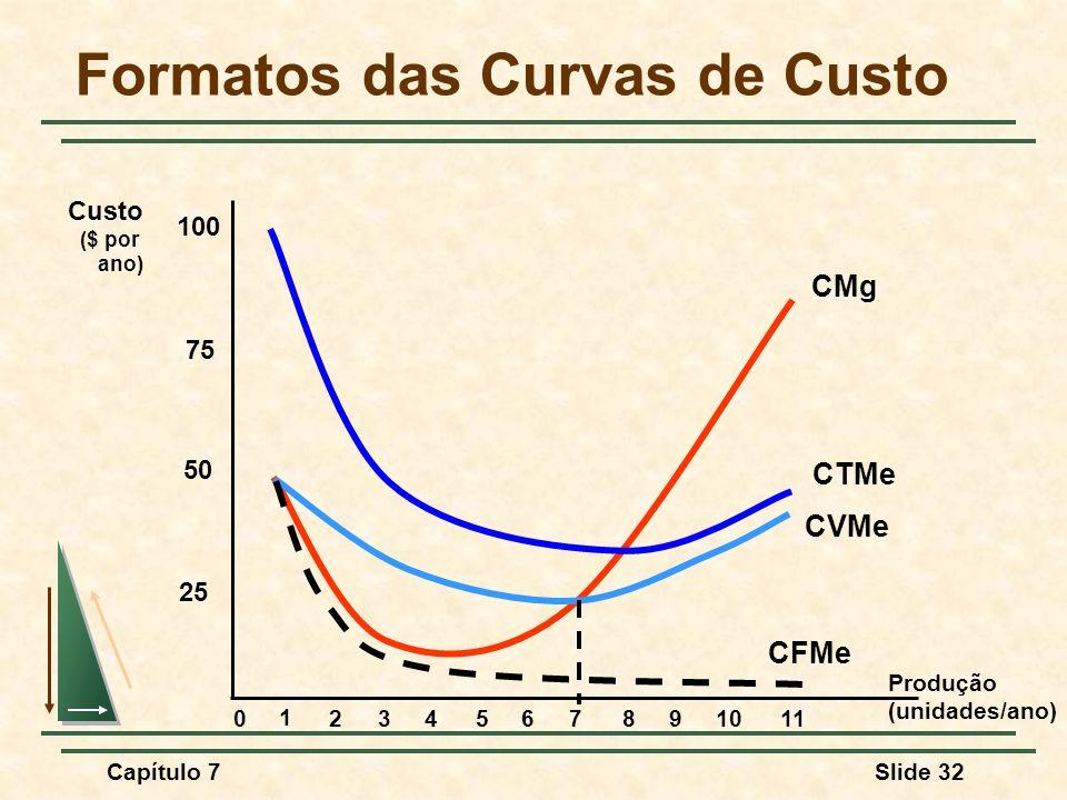 Capítulo 7Slide 32 Formatos das Curvas de Custo Produção (unidades/ano) Custo ($ por ano) 25 50 75 100 0 1 234567891011 CMg CTMe CVMe CFMe
