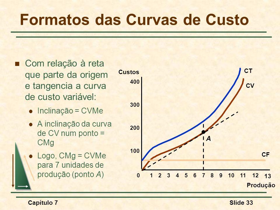 Capítulo 7Slide 33 Formatos das Curvas de Custo Com relação à reta que parte da origem e tangencia a curva de custo variável: Inclinação = CVMe A incl
