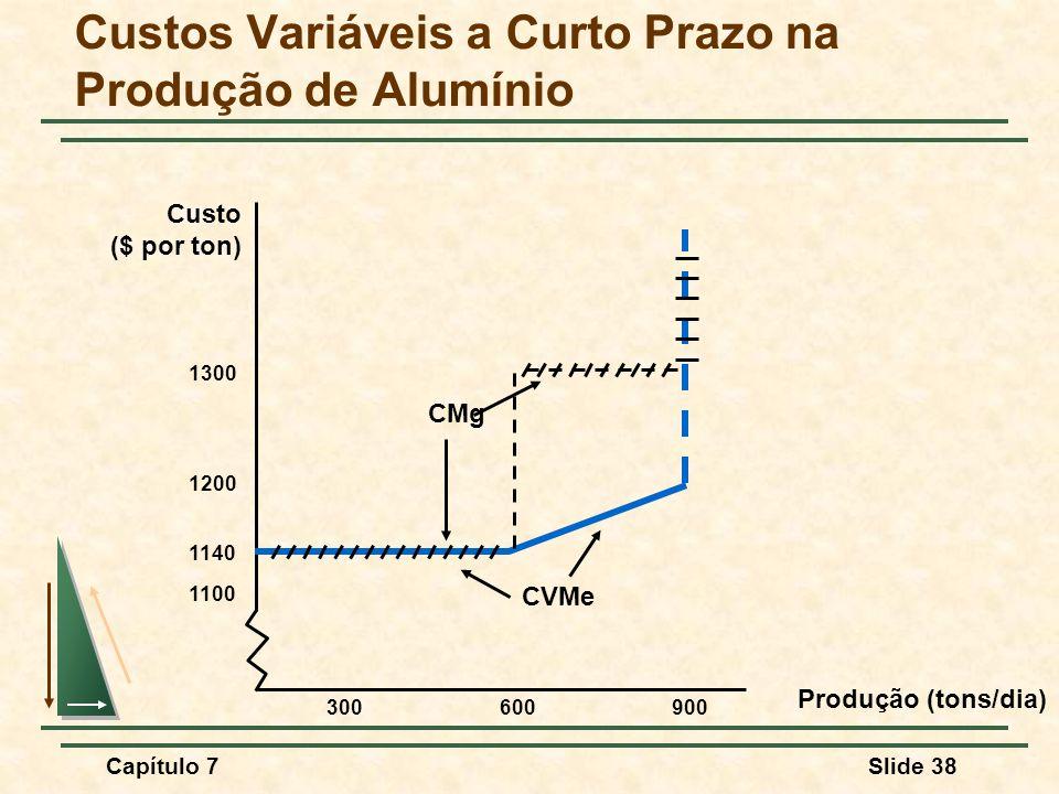 Capítulo 7Slide 38 Custos Variáveis a Curto Prazo na Produção de Alumínio Produção (tons/dia) Custo ($ por ton) 1100 1200 1300 300600900 1140 CMg CVMe