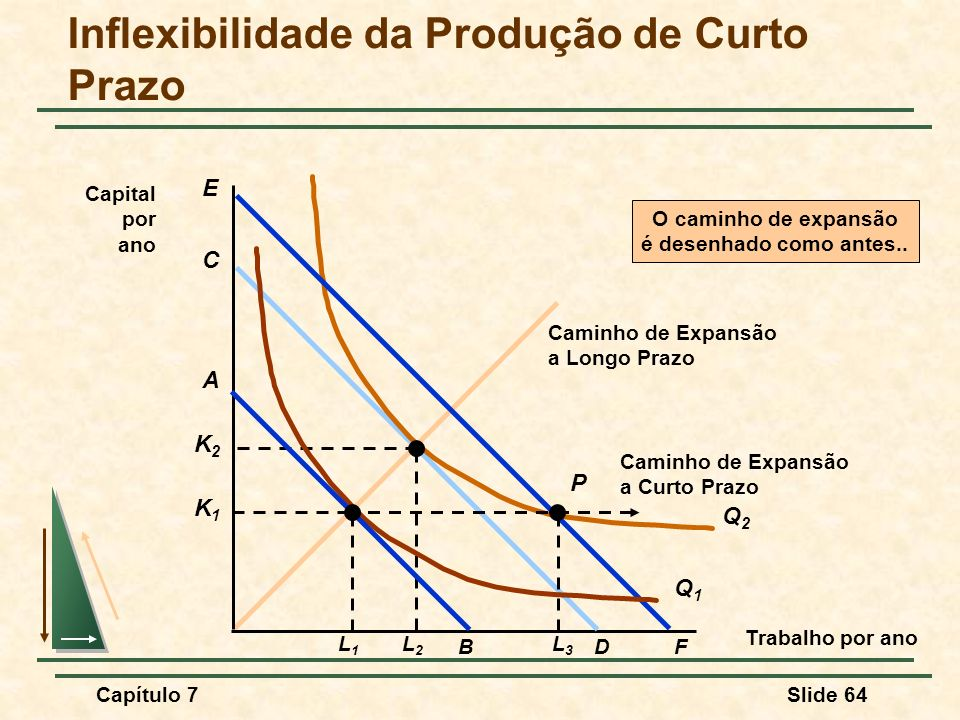Capítulo 7Slide 64 Caminho de Expansão a Longo Prazo O caminho de expansão é desenhado como antes.. Inflexibilidade da Produção de Curto Prazo Trabalh