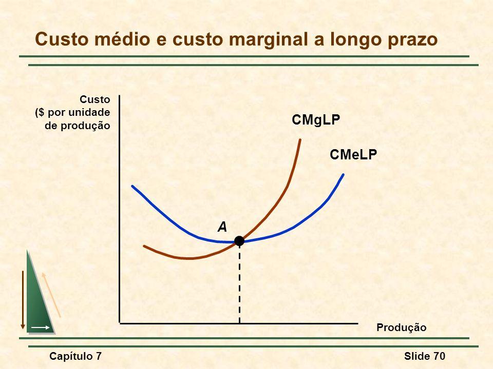 Capítulo 7Slide 70 Custo médio e custo marginal a longo prazo Produção Custo ($ por unidade de produção CMeLP CMgLP A