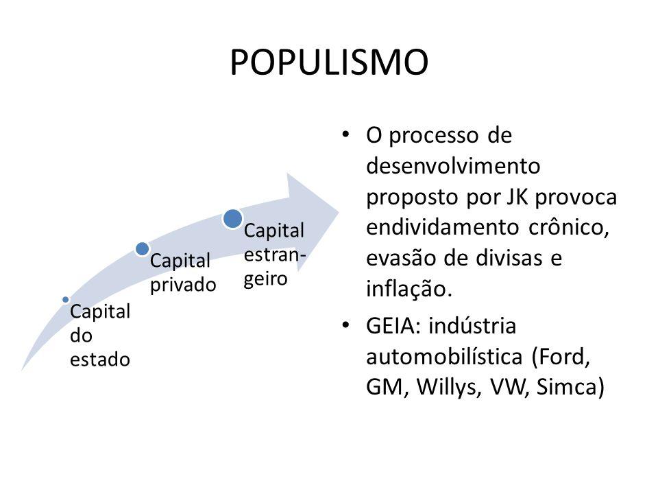 POPULISMO Capital do estado Capital privado Capital estran- geiro O processo de desenvolvimento proposto por JK provoca endividamento crônico, evasão