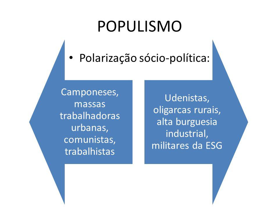 POPULISMO Polarização sócio-política: Camponeses, massas trabalhadoras urbanas, comunistas, trabalhistas Udenistas, oligarcas rurais, alta burguesia i