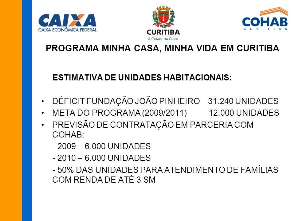 ESTIMATIVA DE UNIDADES HABITACIONAIS: DÉFICIT FUNDAÇÃO JOÃO PINHEIRO 31.240 UNIDADES META DO PROGRAMA (2009/2011) 12.000 UNIDADES PREVISÃO DE CONTRATAÇÃO EM PARCERIA COM COHAB: - 2009 – 6.000 UNIDADES - 2010 – 6.000 UNIDADES - 50% DAS UNIDADES PARA ATENDIMENTO DE FAMÍLIAS COM RENDA DE ATÉ 3 SM PROGRAMA MINHA CASA, MINHA VIDA EM CURITIBA