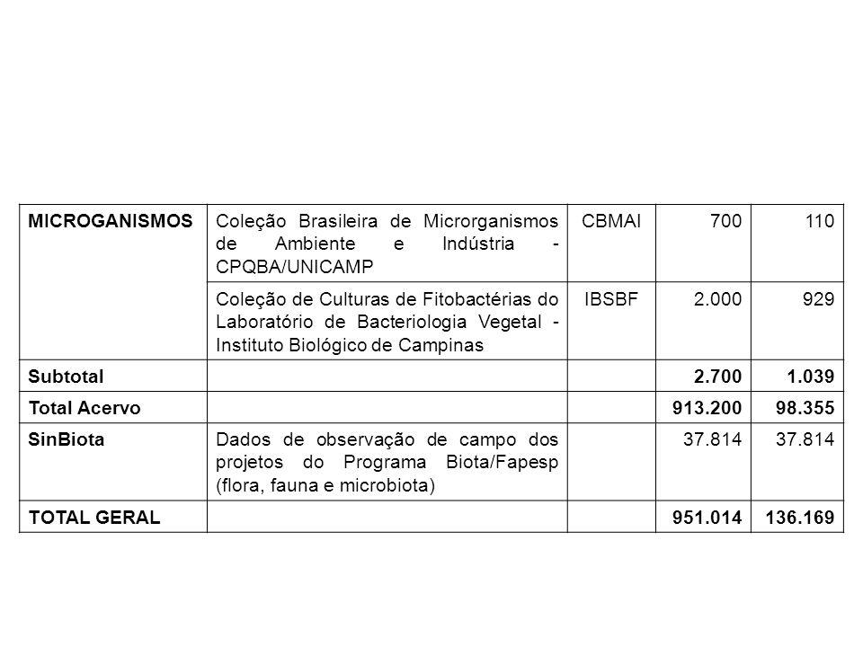 MICROGANISMOSColeção Brasileira de Microrganismos de Ambiente e Indústria - CPQBA/UNICAMP CBMAI700110 Coleção de Culturas de Fitobactérias do Laborató