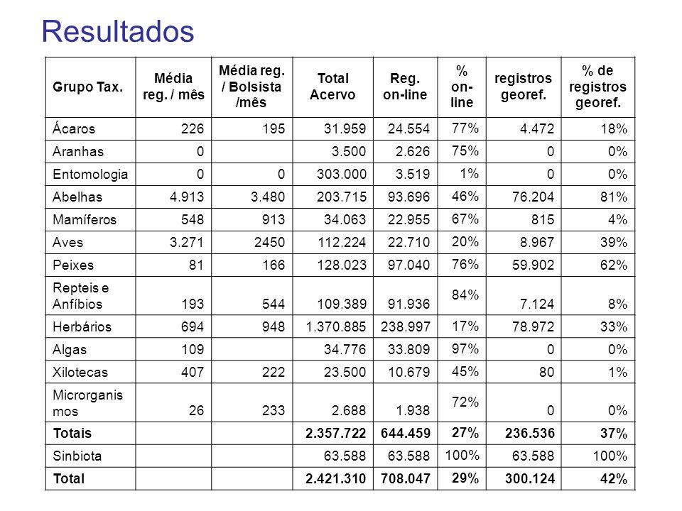 Resultados Grupo Tax. Média reg. / mês Média reg. / Bolsista /mês Total Acervo Reg. on-line % on- line registros georef. % de registros georef. Ácaros