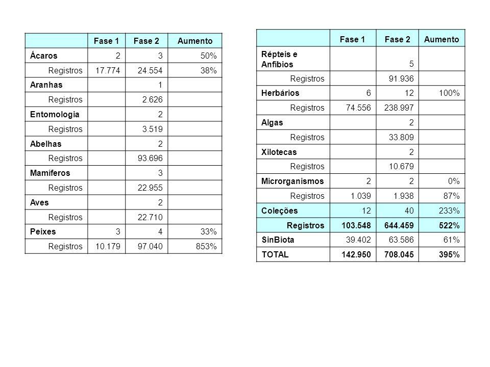 Fase 1Fase 2Aumento Ácaros2350% Registros17.77424.55438% Aranhas 1 Registros 2.626 Entomologia 2 Registros 3.519 Abelhas 2 Registros 93.696 Mamíferos