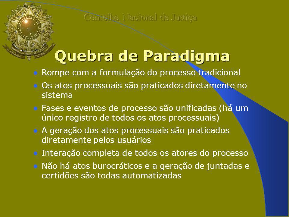 Quebra de Paradigma Rompe com a formulação do processo tradicional Os atos processuais são praticados diretamente no sistema Fases e eventos de proces