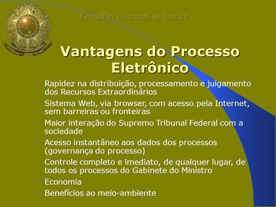 Vantagens do Processo Eletrônico - Rapidez na distribuição, processamento e julgamento dos Recursos Extraordinários - Sistema Web, via browser, com ac