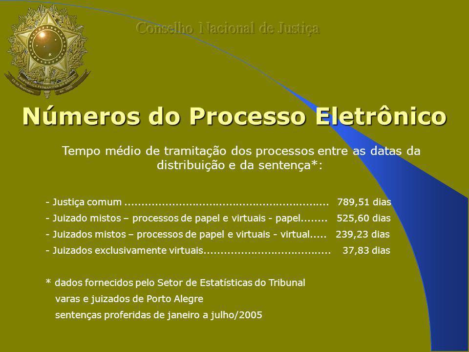 Números do Processo Eletrônico Tempo médio de tramitação dos processos entre as datas da distribuição e da sentença*: - Justiça comum.................