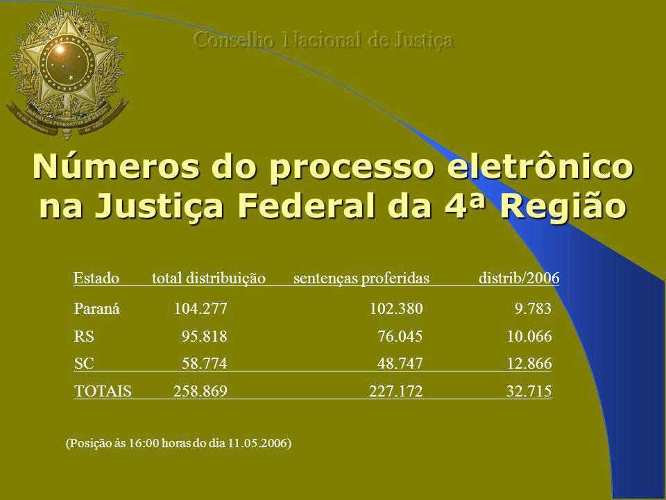 Números do processo eletrônico na Justiça Federal da 4ª Região Estado total distribuição sentenças proferidas distrib/2006 Paraná 104.277 102.380 9.783 RS 95.818 76.045 10.066 SC 58.774 48.747 12.866 TOTAIS 258.869 227.172 32.715 (Posição às 16:00 horas do dia 11.05.2006)