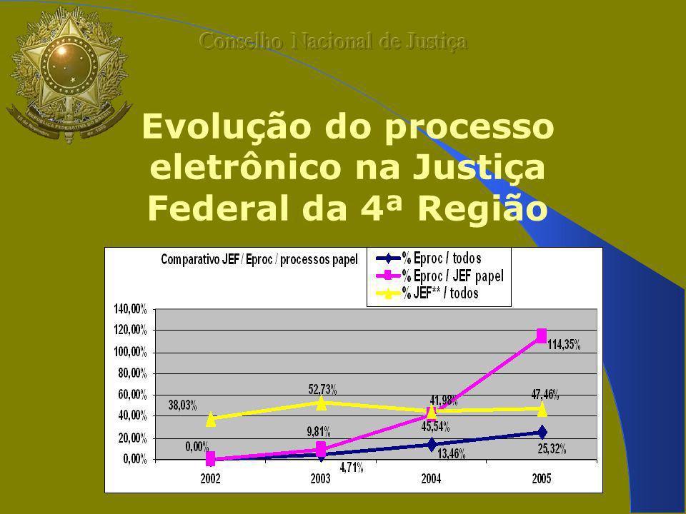 Evolução do processo eletrônico na Justiça Federal da 4ª Região