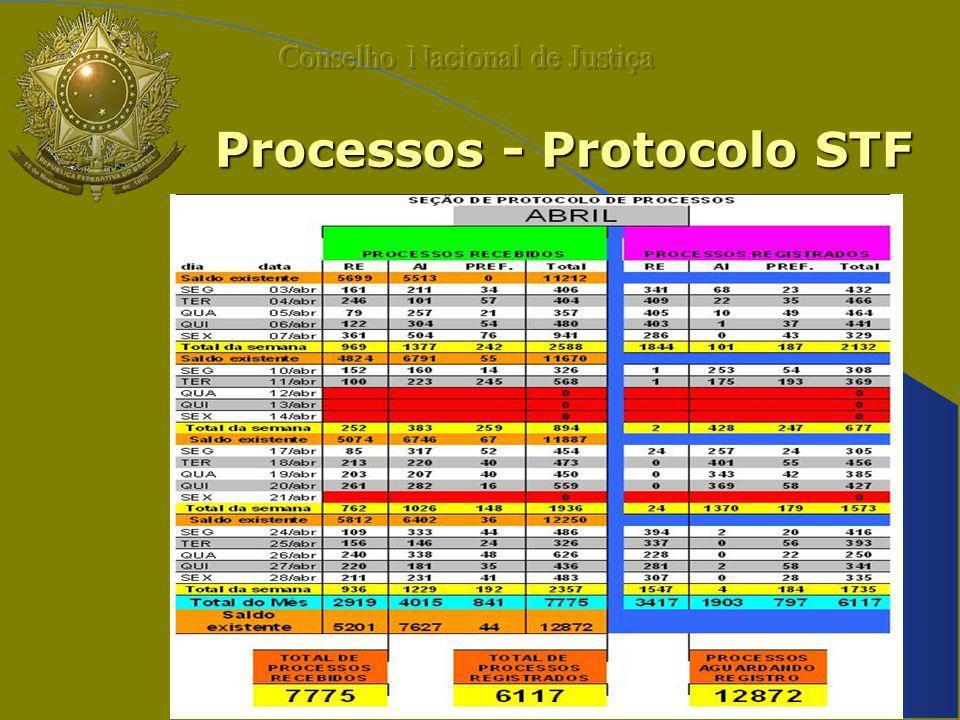 Processos - Protocolo STF