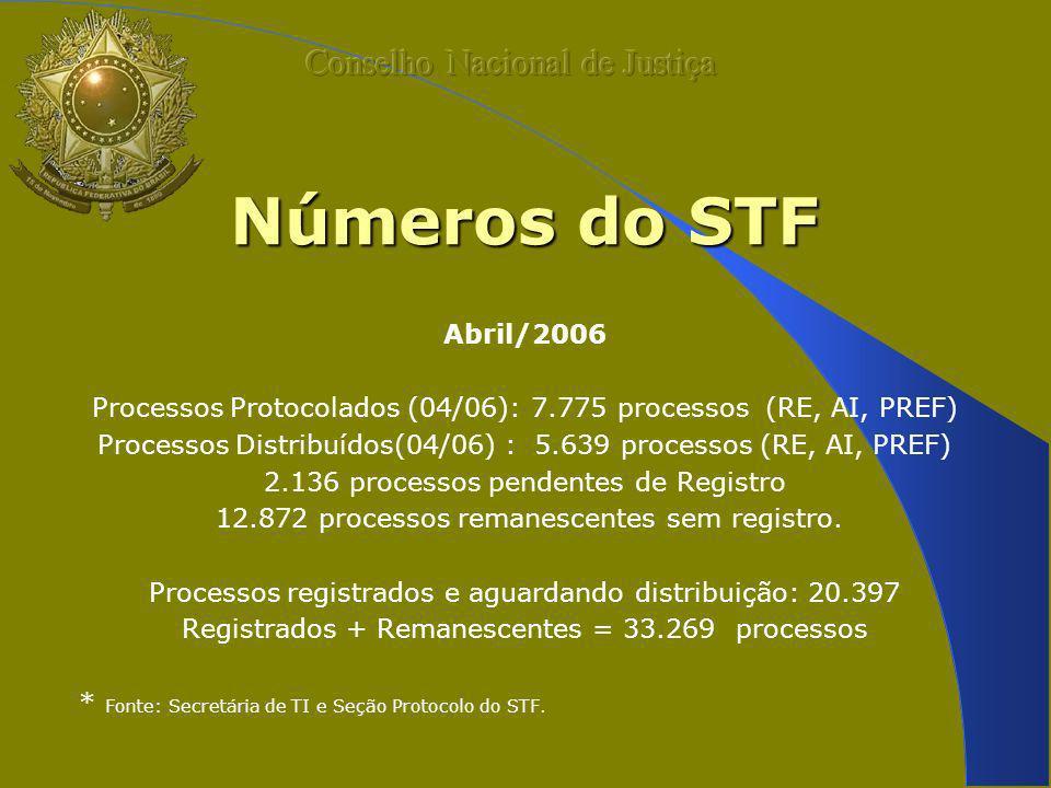 Números do STF Abril/2006 Processos Protocolados (04/06): 7.775 processos (RE, AI, PREF) Processos Distribuídos(04/06) : 5.639 processos (RE, AI, PREF) 2.136 processos pendentes de Registro 12.872 processos remanescentes sem registro.