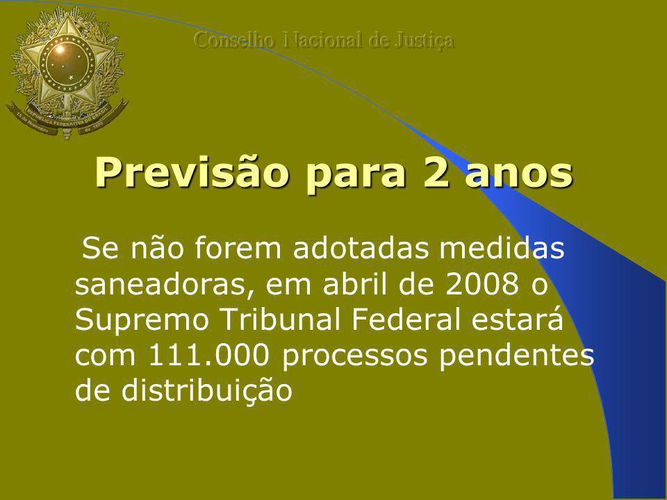 Previsão para 2 anos Se não forem adotadas medidas saneadoras, em abril de 2008 o Supremo Tribunal Federal estará com 111.000 processos pendentes de distribuição