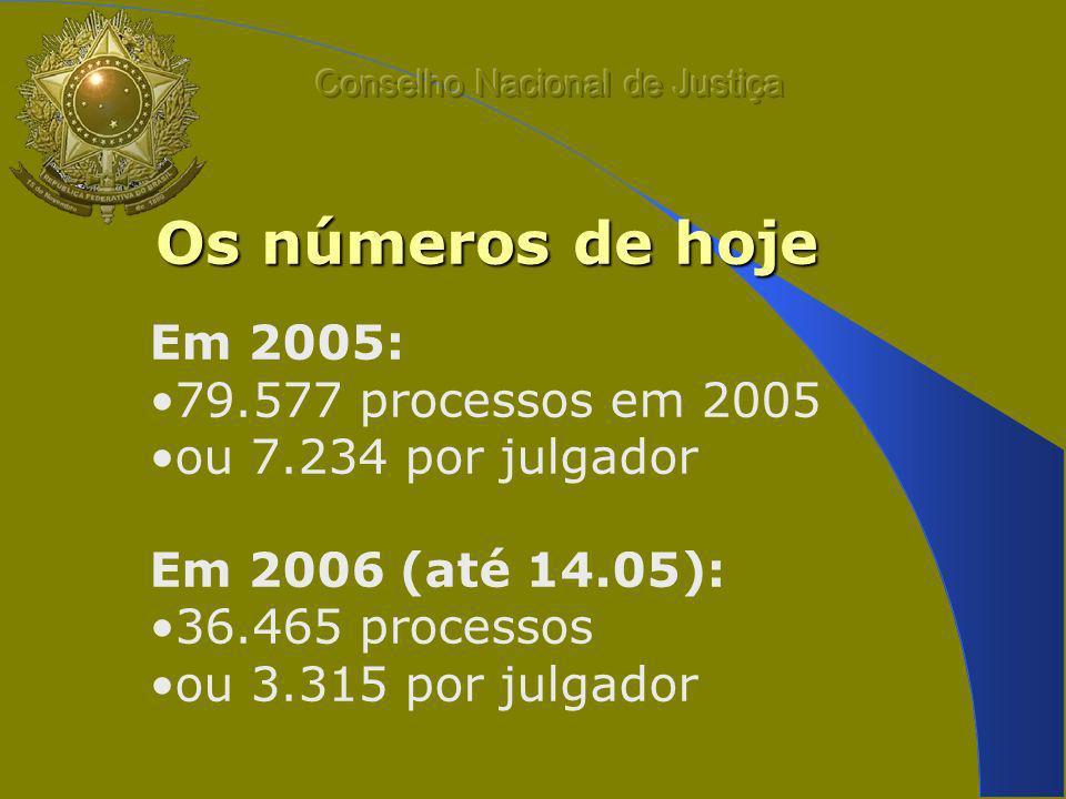 Os números de hoje Em 2005: 79.577 processos em 2005 ou 7.234 por julgador Em 2006 (até 14.05): 36.465 processos ou 3.315 por julgador