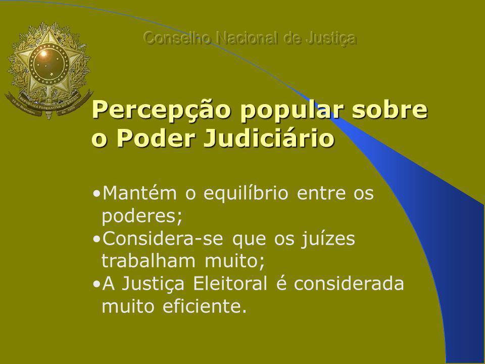 Percepção popular sobre o Poder Judiciário Mantém o equilíbrio entre os poderes; Considera-se que os juízes trabalham muito; A Justiça Eleitoral é considerada muito eficiente.