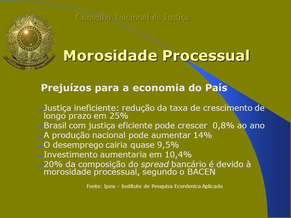 Morosidade Processual Prejuízos para a economia do País Justiça ineficiente: redução da taxa de crescimento de longo prazo em 25% Brasil com justiça e