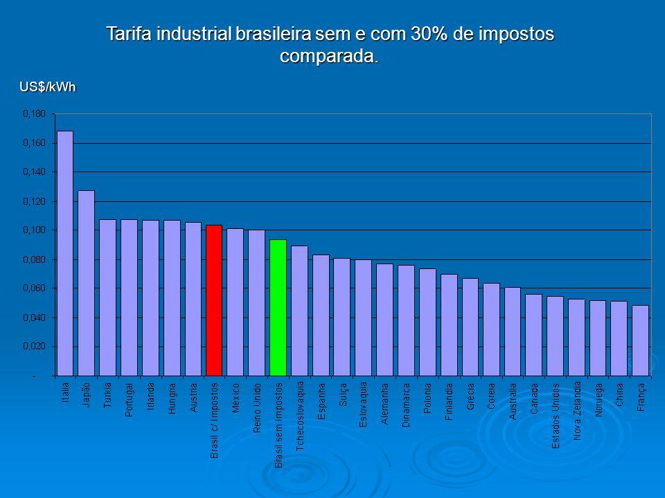 Tarifa industrial brasileira sem e com 30% de impostos comparada. US$/kWh