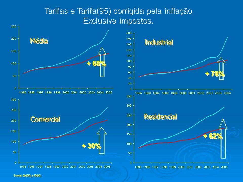 + 68% Tarifas e Tarifa(95) corrigida pela inflação Exclusive impostos. Tarifas e Tarifa(95) corrigida pela inflação Exclusive impostos. Fonte: ANEEL e