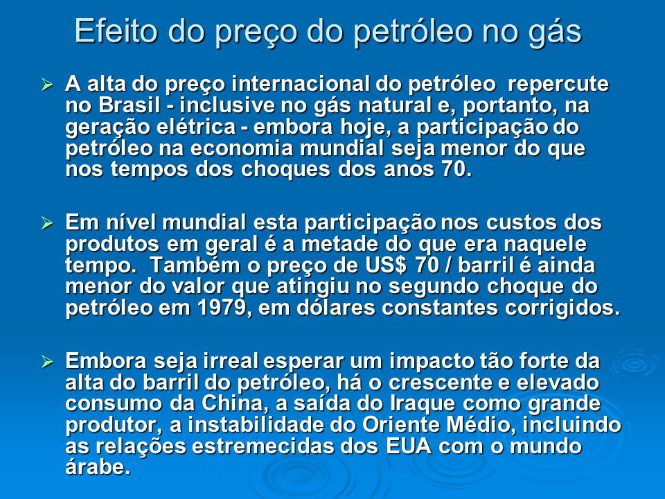 Efeito do preço do petróleo no gás A alta do preço internacional do petróleo repercute no Brasil - inclusive no gás natural e, portanto, na geração el