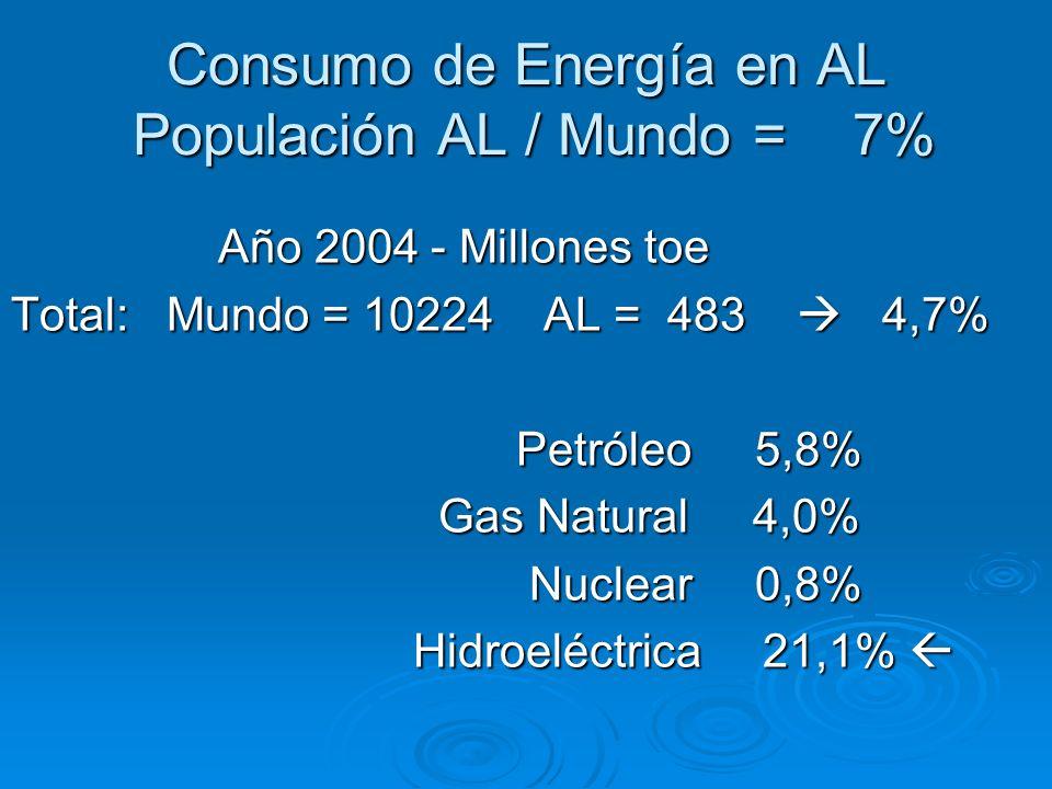 Consumo de Energía en AL Populación AL / Mundo = 7% Año 2004 - Millones toe Año 2004 - Millones toe Total: Mundo = 10224 AL = 483 4,7% Petróleo 5,8% P