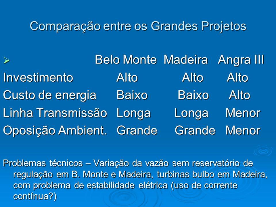 Comparação entre os Grandes Projetos Belo Monte Madeira Angra III Belo Monte Madeira Angra III Investimento Alto Alto Alto Custo de energia Baixo Baix