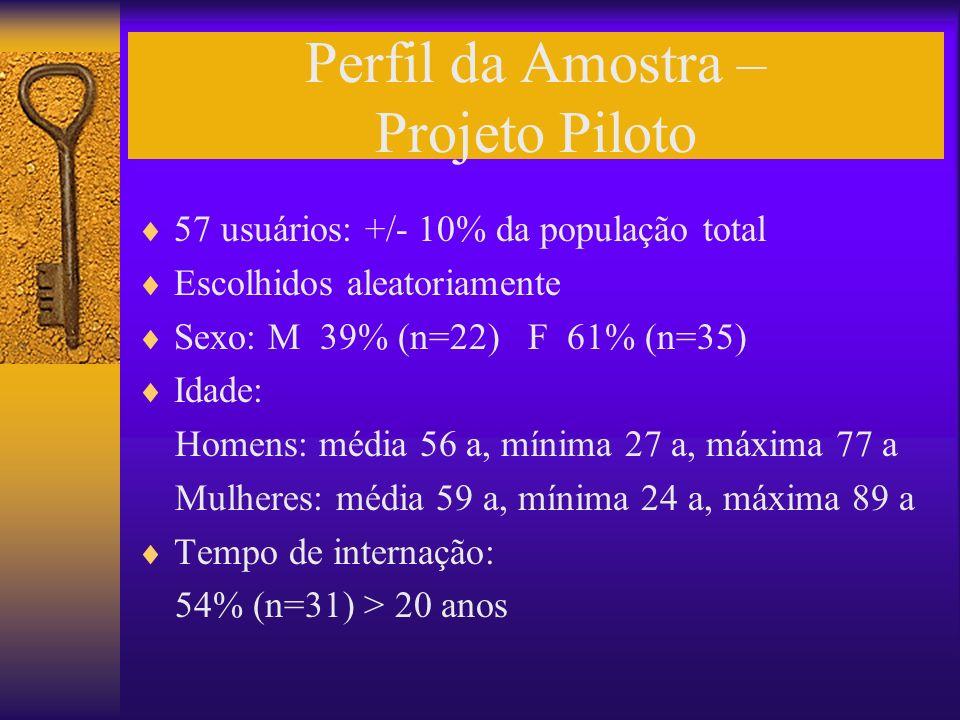 Perfil da Amostra – Projeto Piloto 57 usuários: +/- 10% da população total Escolhidos aleatoriamente Sexo: M 39% (n=22) F 61% (n=35) Idade: Homens: mé